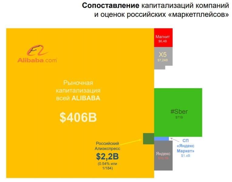 Sopostavlenie_kapitalizatsiy_kompaniy