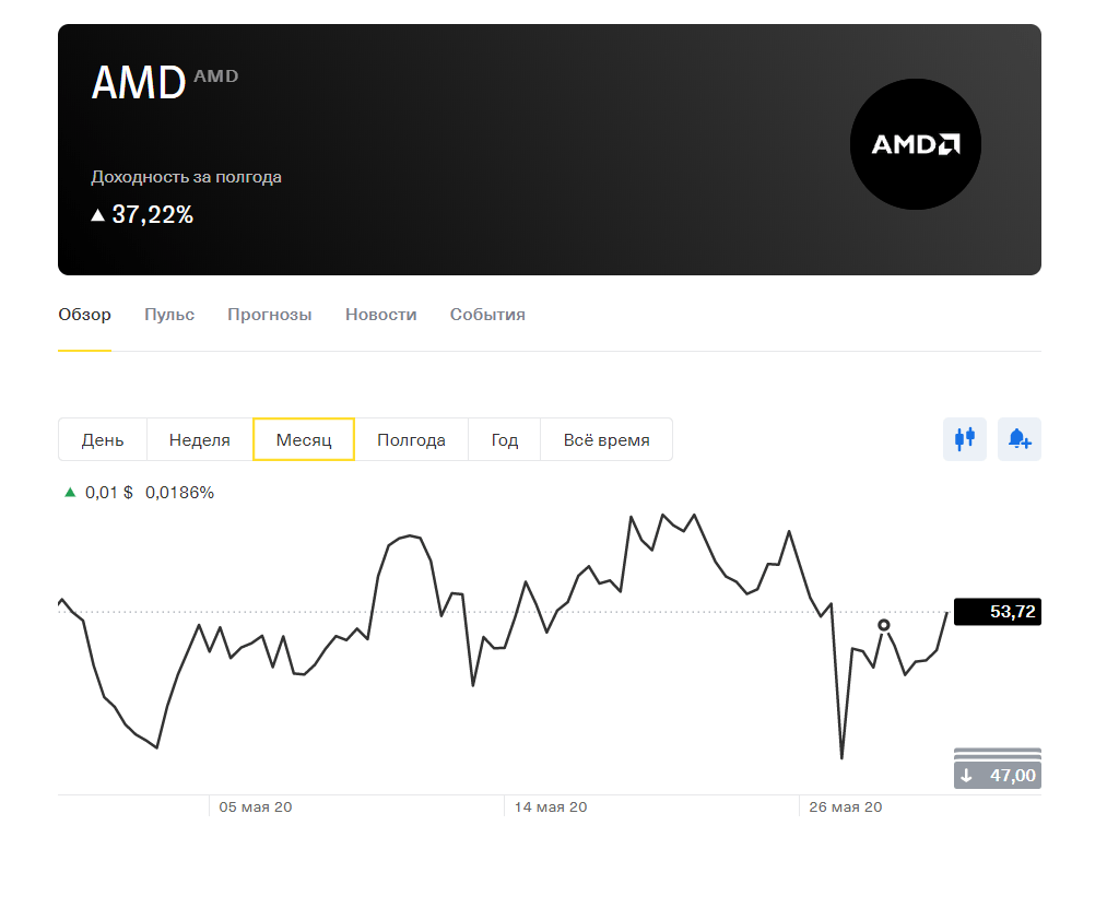 Покупка акций AMD