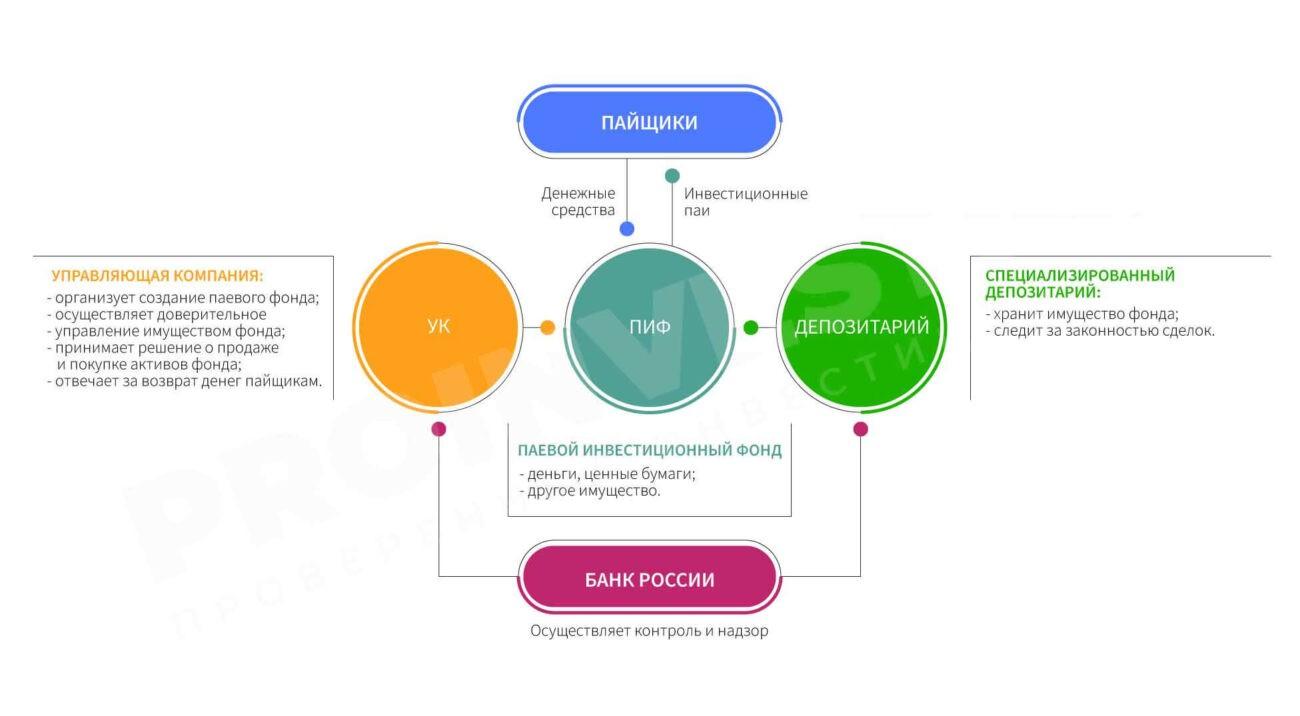 Структура ПИФа