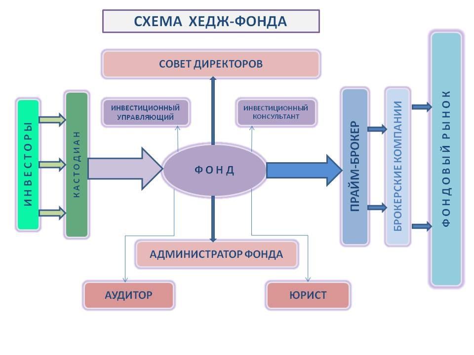 Структура Хедж фонда