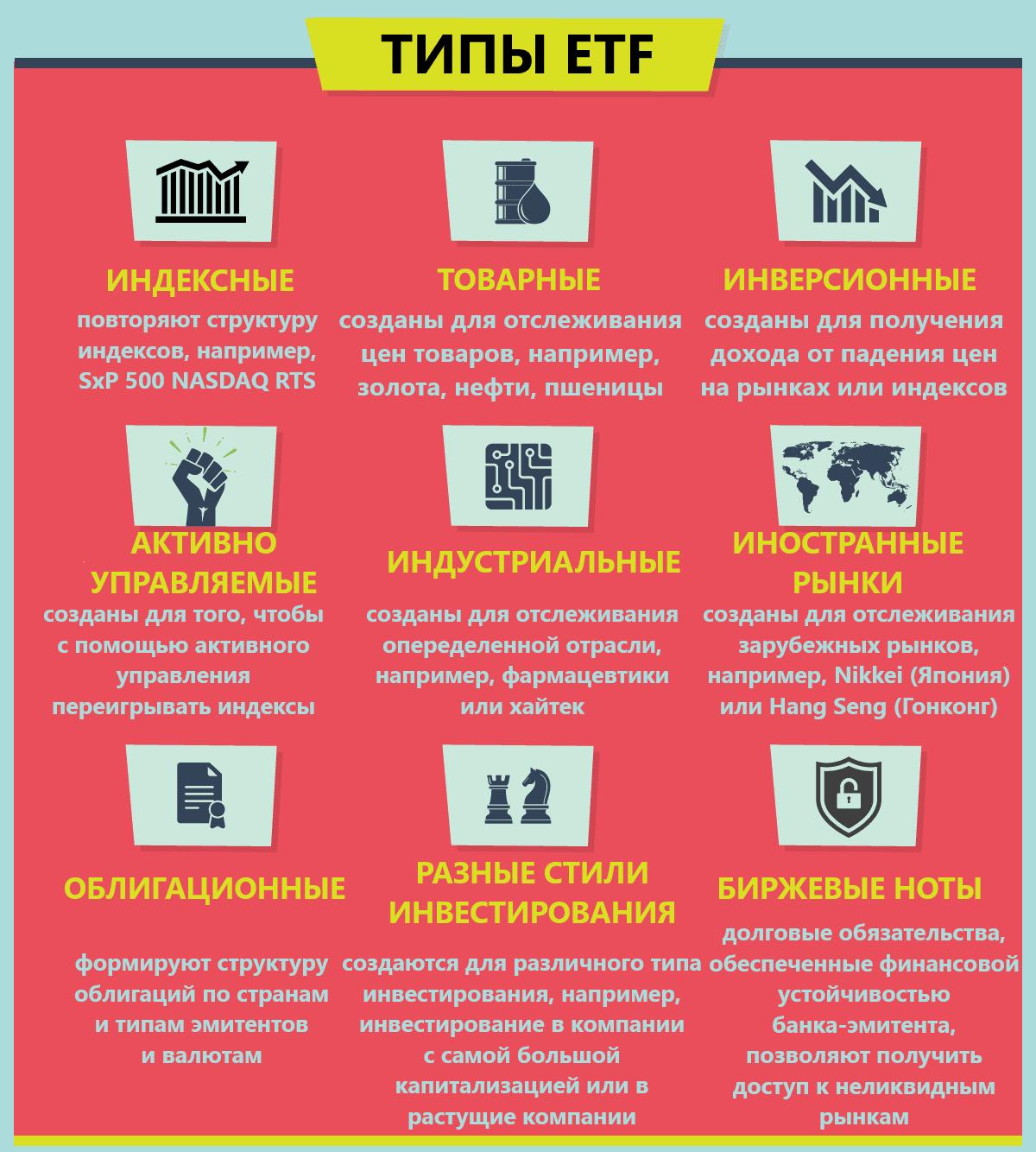 Типы ETF фондов