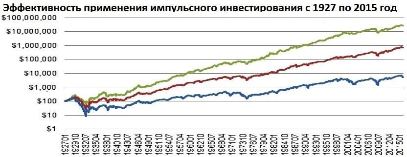 Эффективность импульсного инвестирования