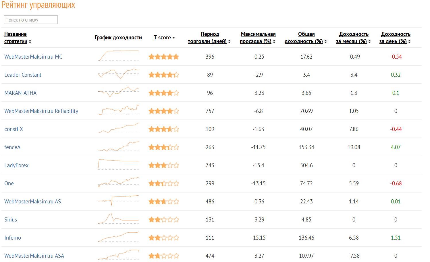 Amarkets обзор онлайн брокера